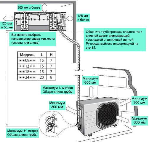 Кондиционер инструкция по установке монтаж сплит систем в краснодаре дешево