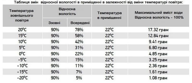Таблиця змін відносної вологості у приміщенні в залежності від змін температури повітря на вулиці