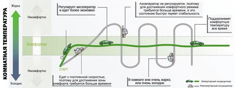 Как работает инверторный и неинверторный кондиционер